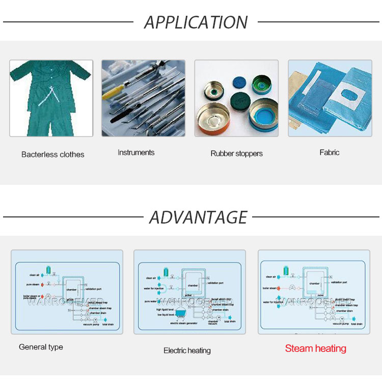 Automatic Steam Sterilizer, PLC Control Steam Sterilizer, Hospital Automatic Steam Sterilizer, Electric Steam sterilizer, Pressure Steam Sterilizer