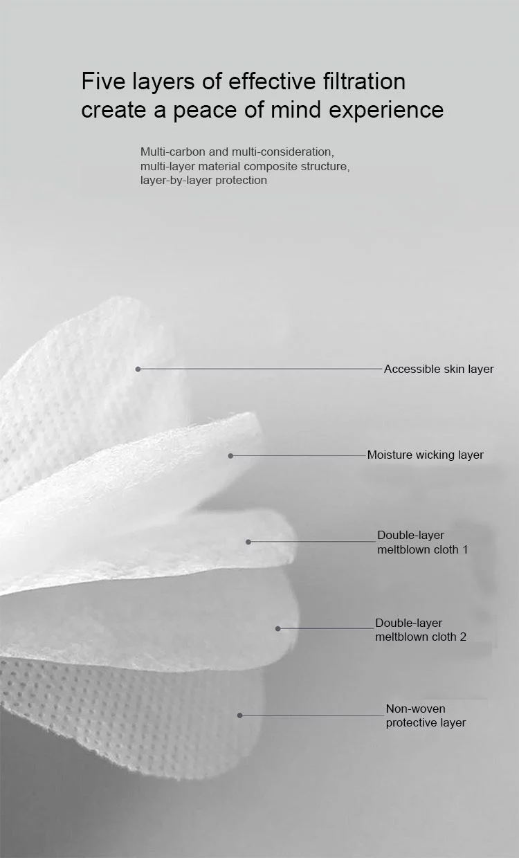 N95 Face Mask, N95 Mask, Surgical Face Mask, Earloop Face Mask, 5 Ply Face Mask